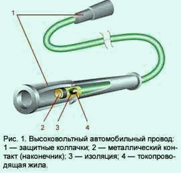 Структура автомобильного высоковольтного кабеля