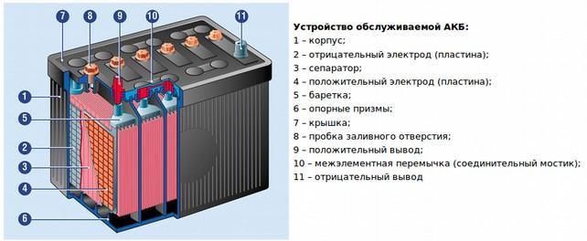 Устройство любой обслуживаемой батареи для авто