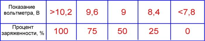 Таблица соответствия нагрузок на пятой секунде