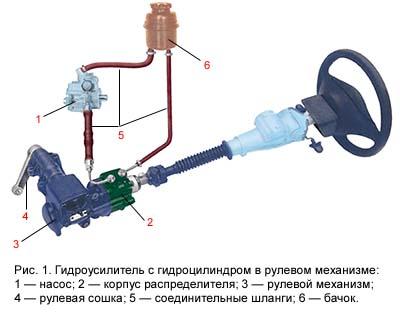 Схема гидроусилителя руля авто