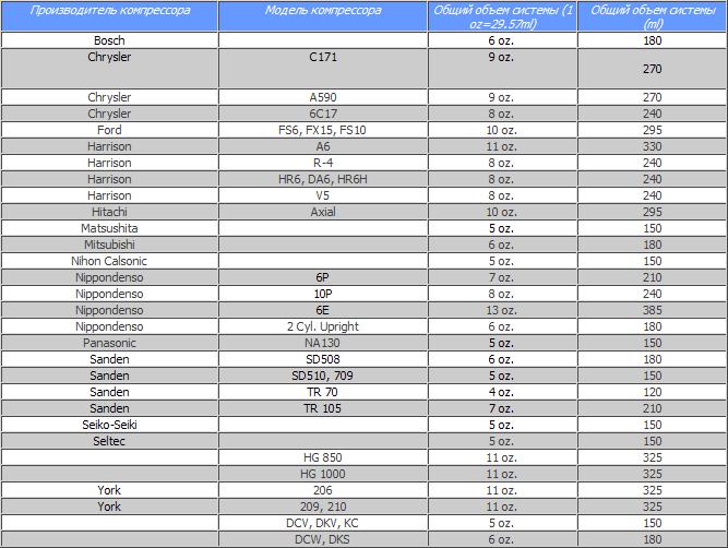 Таблица объемов фреона для разных авто