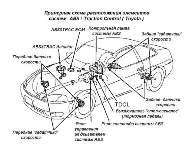 Схема системы АБС с расположением всех компонентов