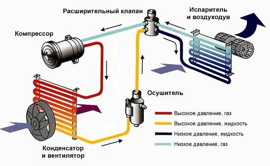 Принцип работы системы кондиционирования в авто