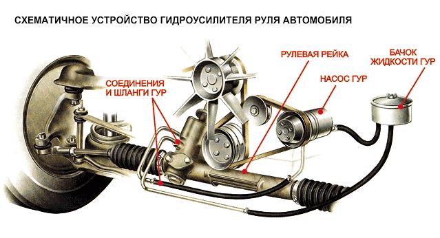 Устройство системы гидроусилителя руля