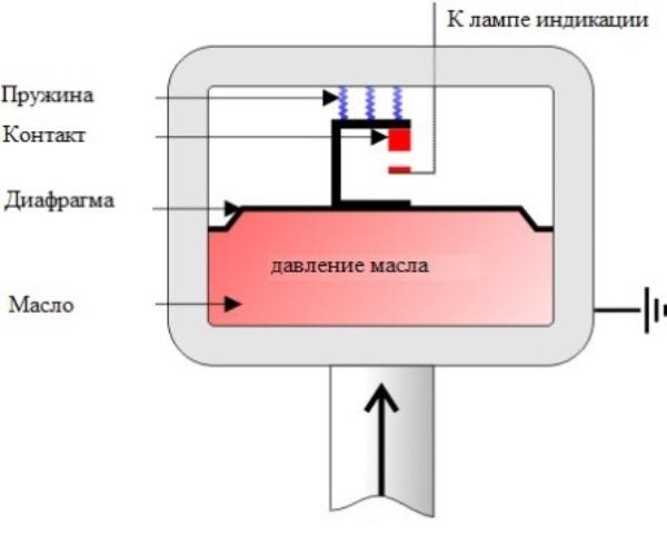 Конструкция датчика давления моторной жидкости