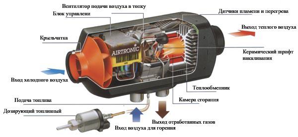 Устройство системы автономного отопления салона авто