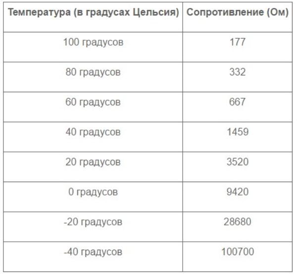 Таблица соответствия температуры и сопротивления