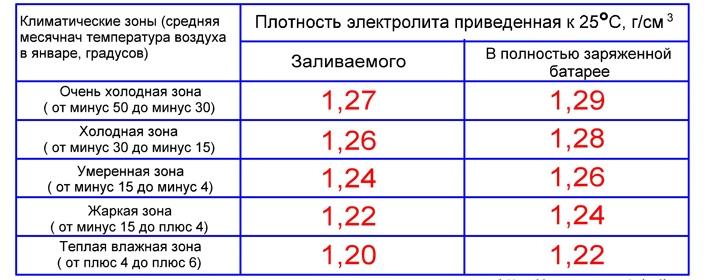 Таблица соответствия параметров электролита от температуры