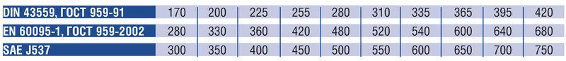 Таблица тока холодной прокрутки