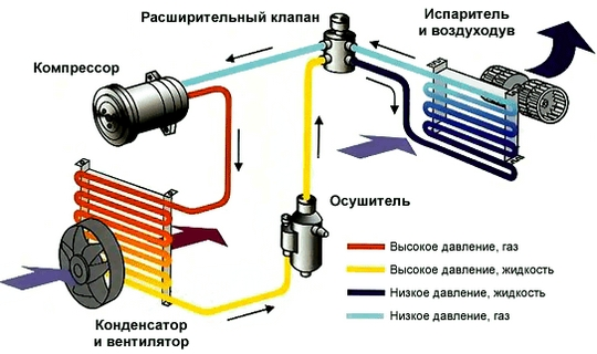 Схема работы системы кондиционирования авто