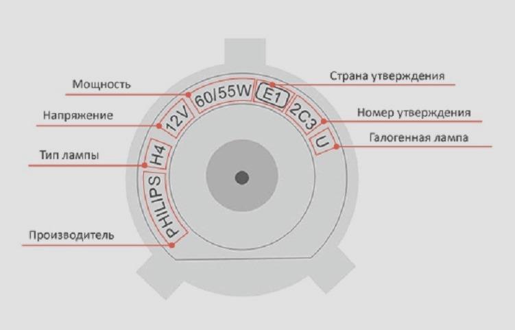Обозначение символов на лампочке