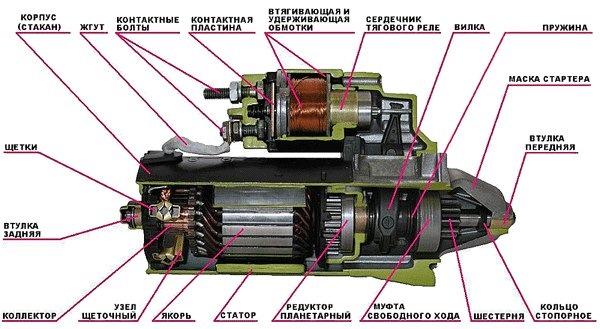 Составные элементы механизма