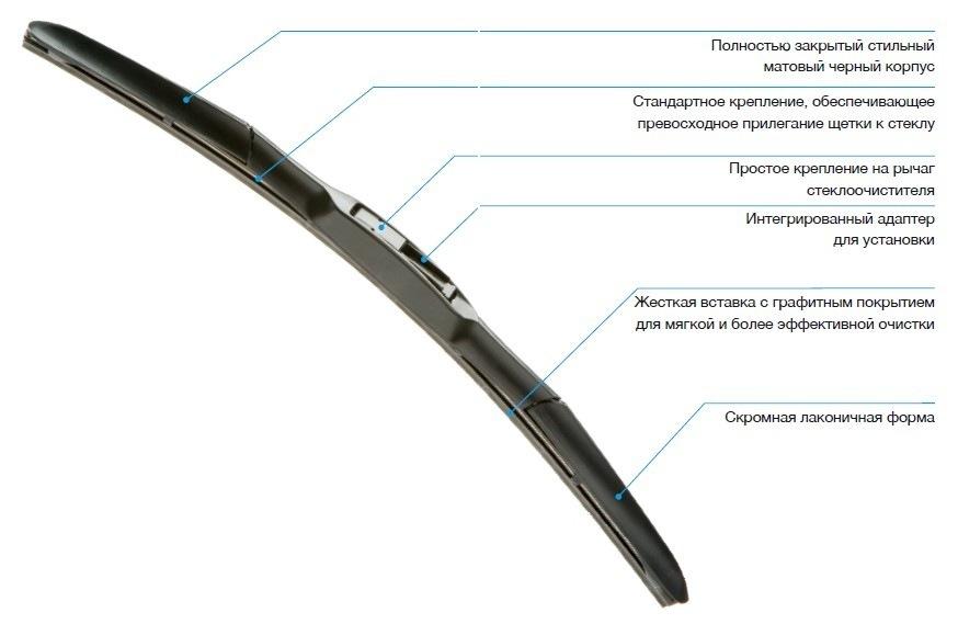 Обозначение элементов конструкции гибридных щеток