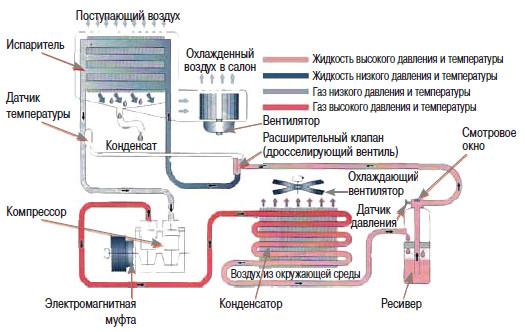 Устройство системы кондиционирования в авто