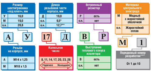 Обозначение маркировки отечественных СЗ
