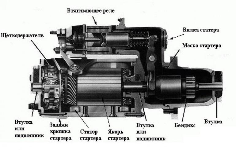 Устройство механизма с обозначением всех элементов
