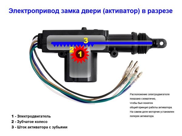 Электрический привод ЦЗ