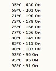 Соответствие температуры сопротивлению при проверке