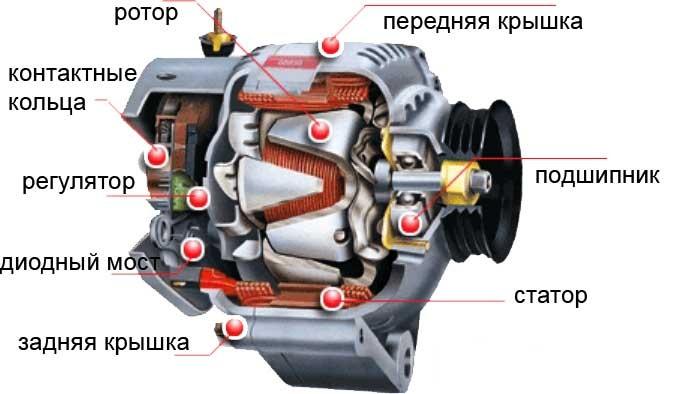 Устройство генераторного узла автомобиля