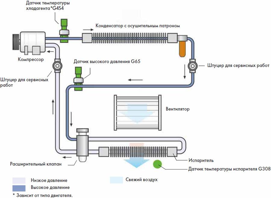 Схема работы климатической системы контроля воздуха