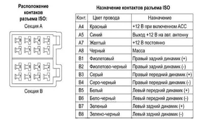 Обозначение контактов разъема стандарта ISO
