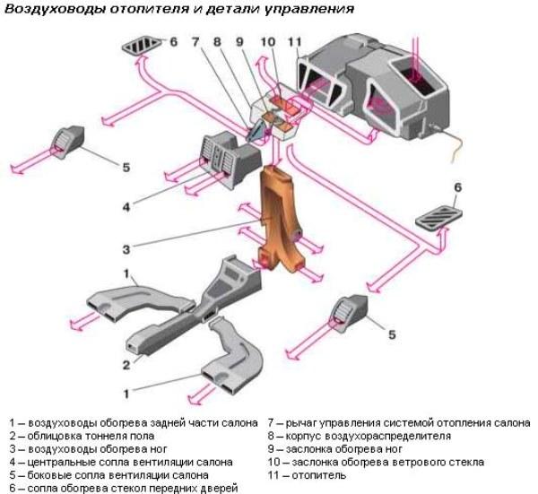 Воздуховоды и элементы управления отопителем