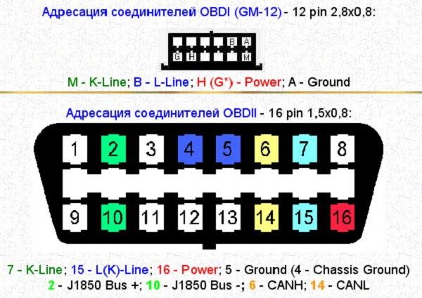 Распиновка устройства OBD ІІ для ВАЗ