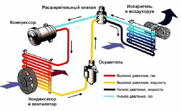 Схема устройства автокондиционера