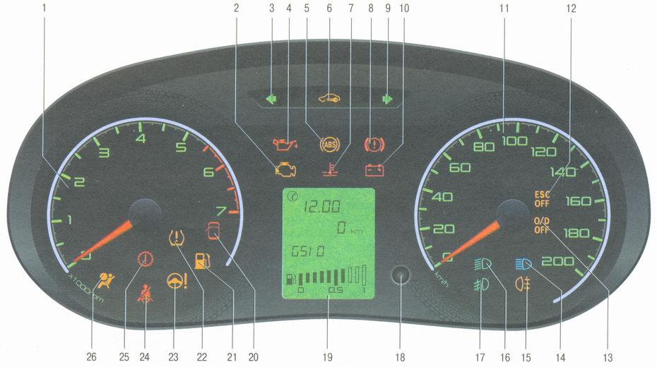 Описание индикаторов на щитке