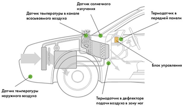 Потенциальное расположение датчиков в авто