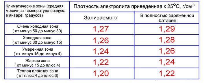 Таблица соответствия плотности девайса