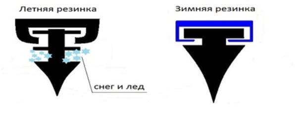 Различия между зимней и летней резинкой
