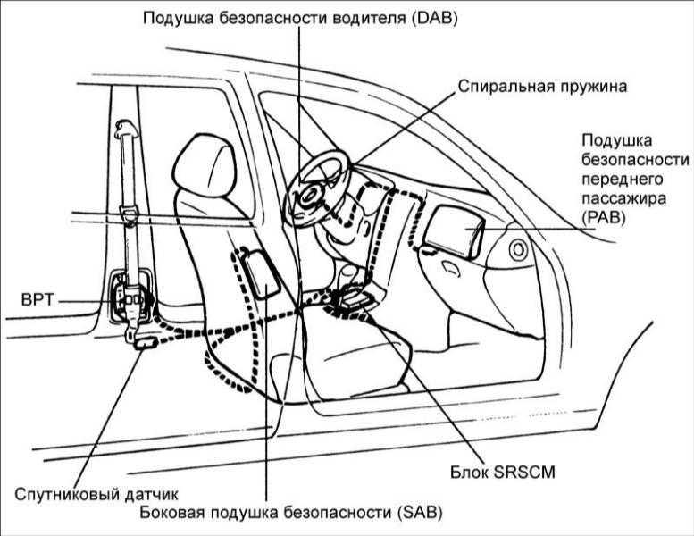 Место расположения основных элементов системы безопасности