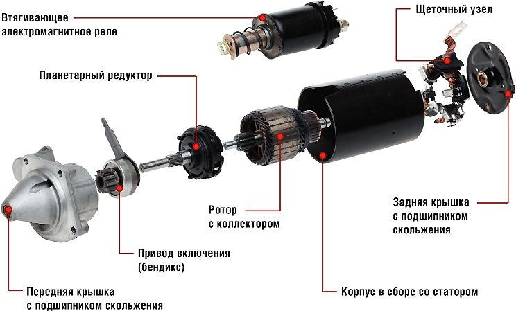 Обозначение составляющих элементов устройства