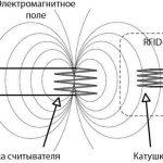 Принцип работы RFID-системы