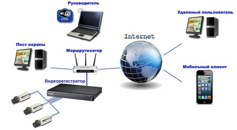 Схема подключения регистратора к роутеру и мобильному телефону