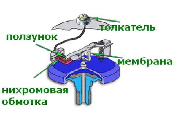 Схема строения механического прибора