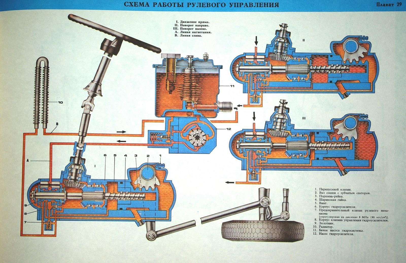 Общая схема работы рулевого управления КАМАЗа